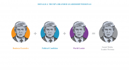PHD Trump Branded Leadership Personas